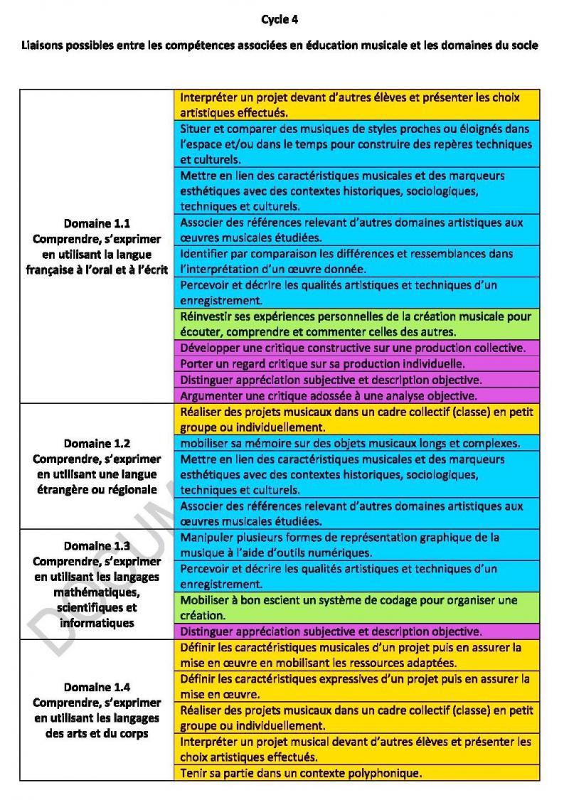 Cycle 4 lien competences em et socle 1